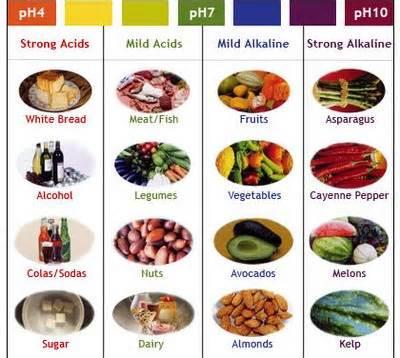 food and pH