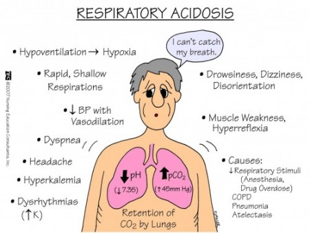 resp acidosis_1