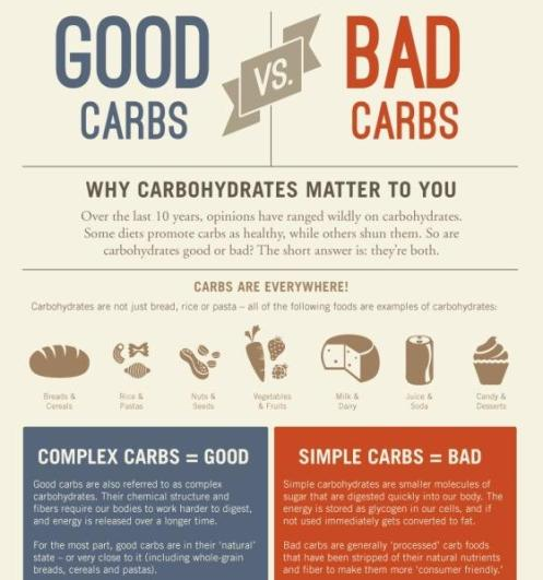 why-carbohydrates-matter-to-you-good-carbs-vs-bad-crabs-1_grande